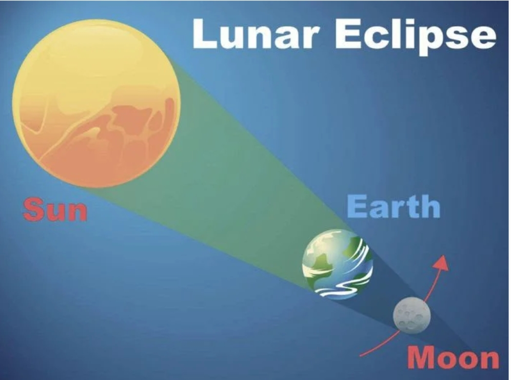 How Do I Track The Total Lunar Eclipse – When Is the Best Time To Watch It?
