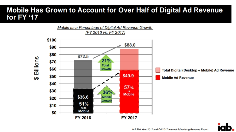 Facebook And Google Contribute 90% Of Growth Of Digital Ad Market Which Soars To $88 Billion
