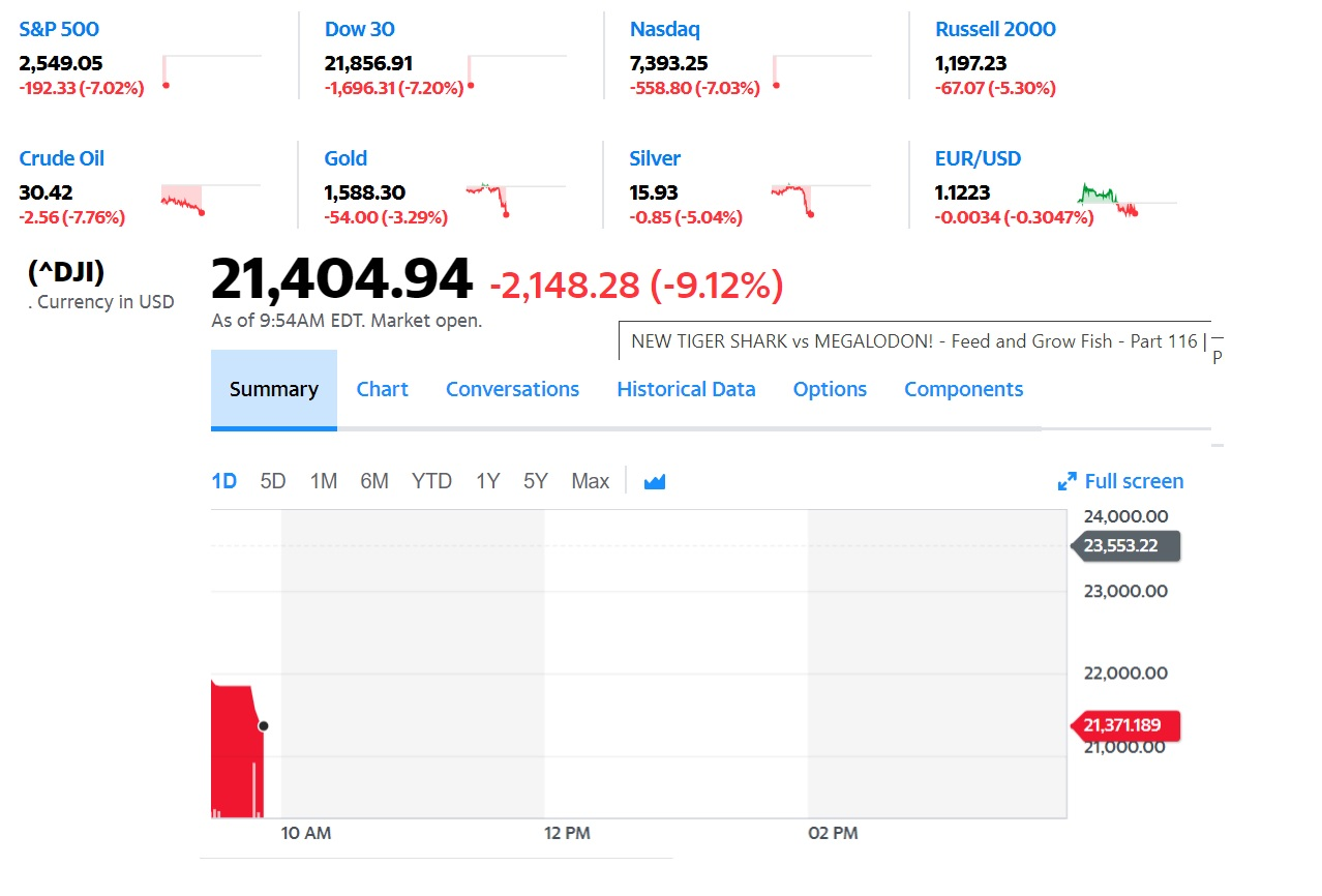 BREAKING News: Stocks Drop 7% on Open, Stock Market Halted