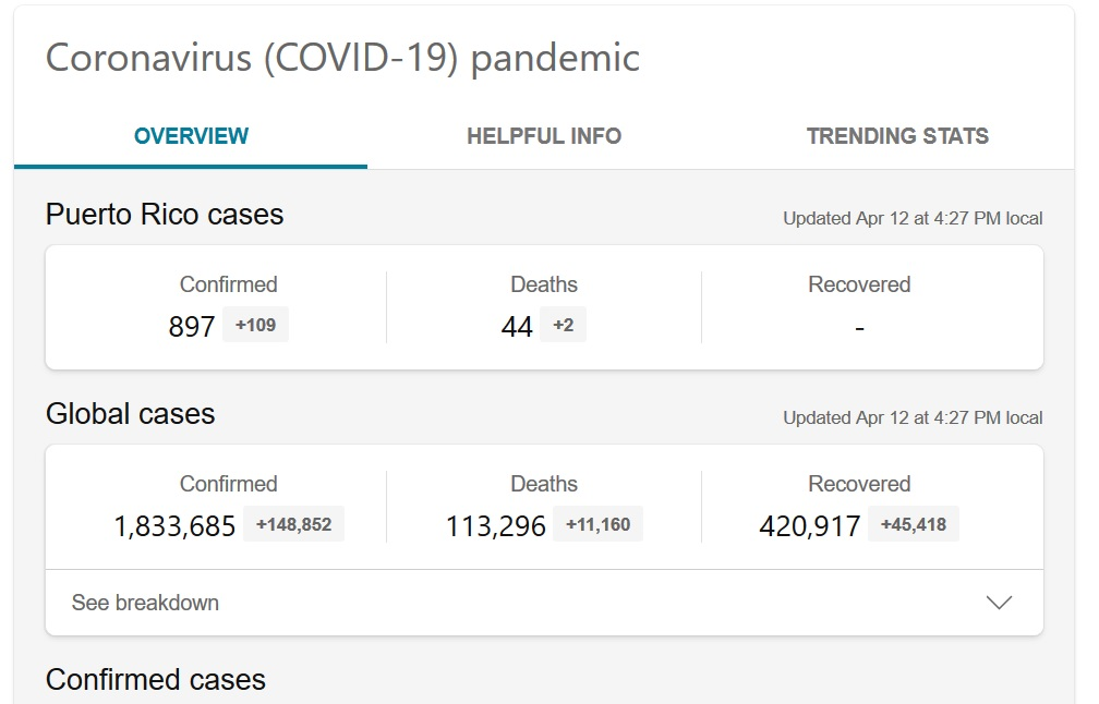 Puerto Rico 897 positive cases of Coronavirus with 44 Deaths