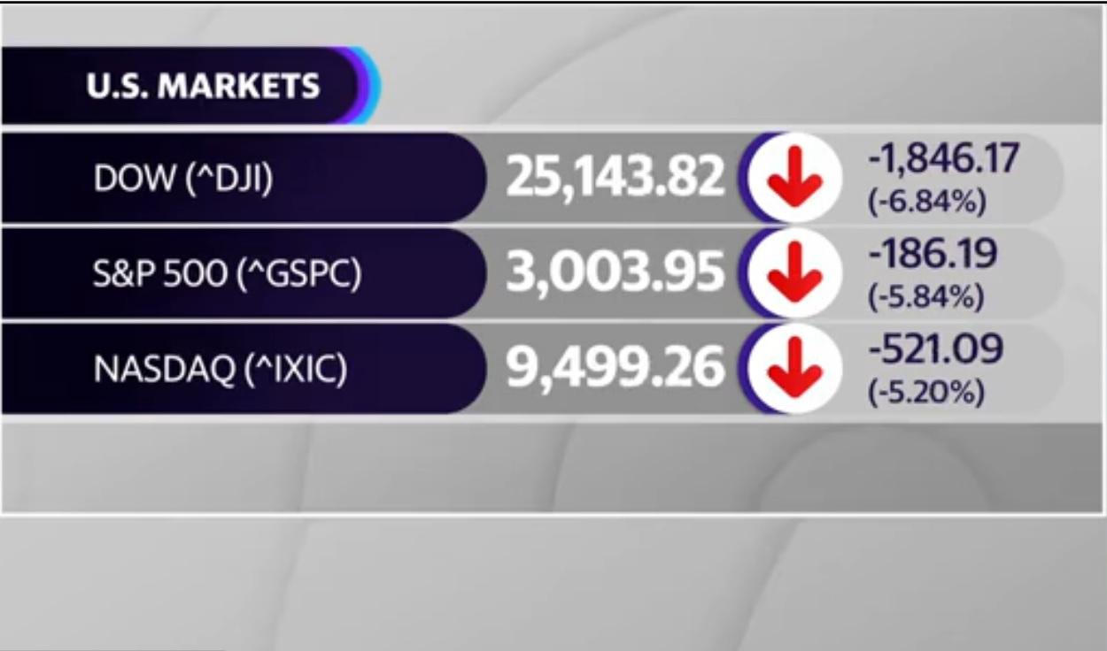 Stock Market Down and Coronavirus Up